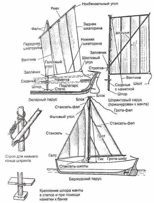 названия элементов лодки